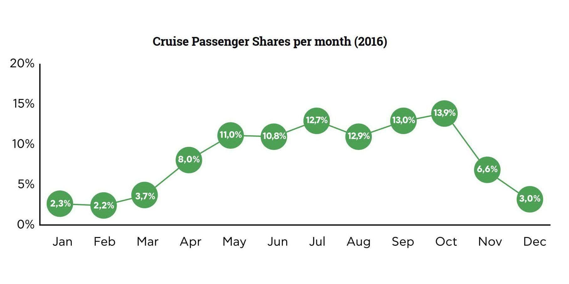 Cruise Passenger Shares per month_2016