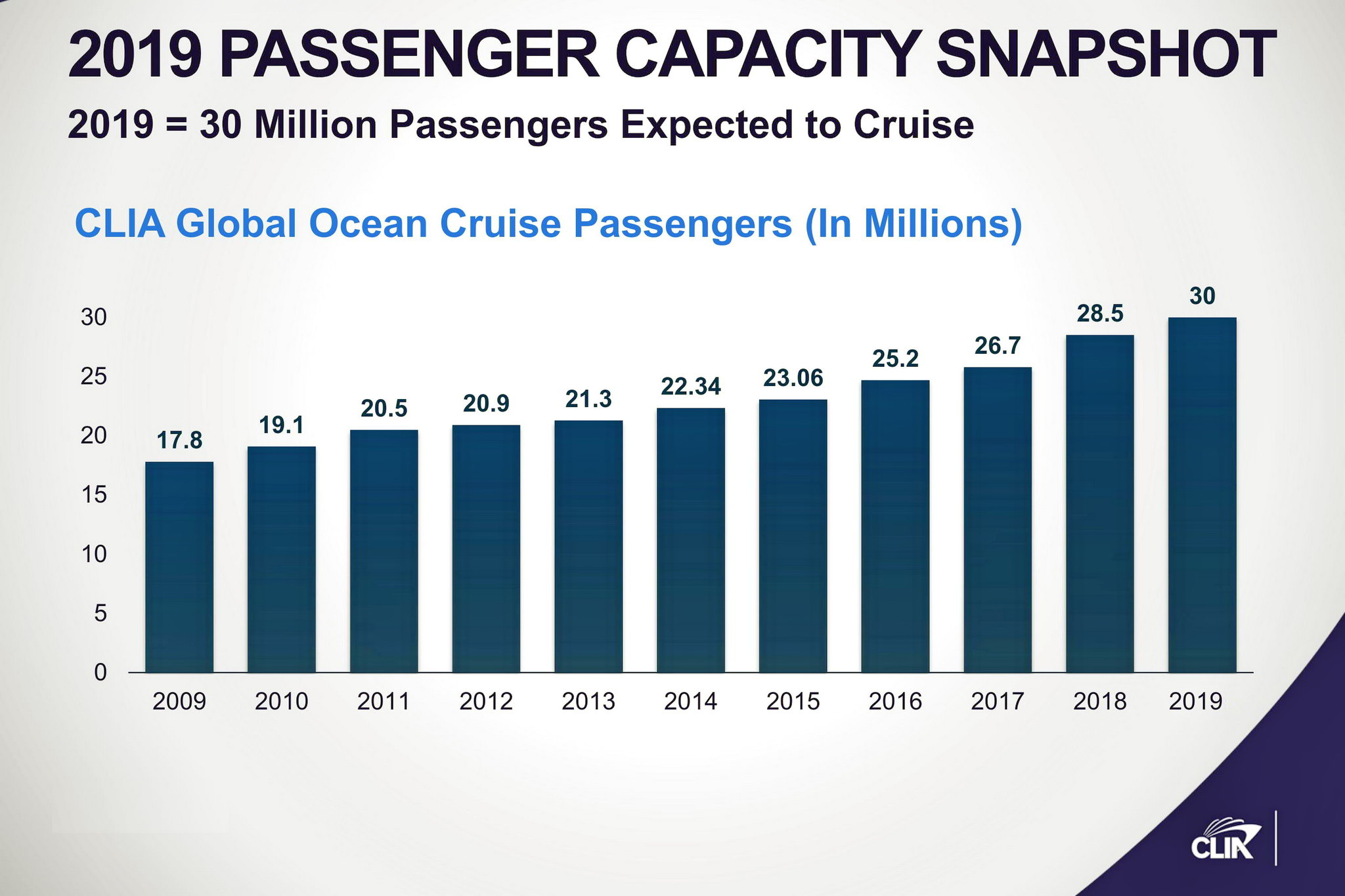 Growth of Worldwide Passengers Carried