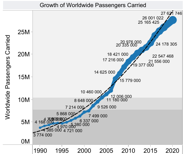 Global Cruise Passenger Growth