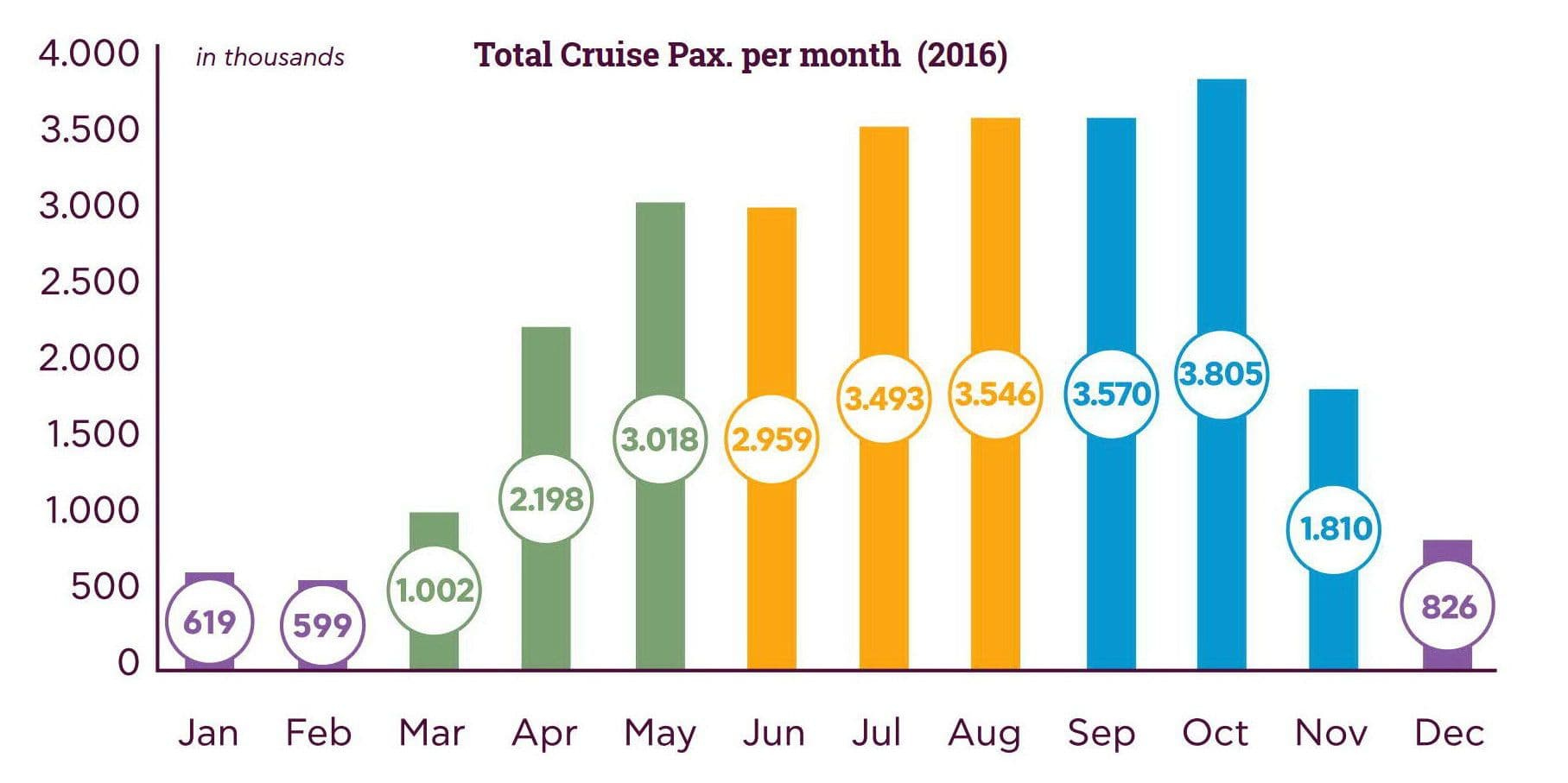 Total Cruise Pax. per month_2016
